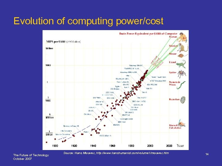 Evolution of computing power/cost The Future of Technology October 2007 Source: Hans Moravec, http: