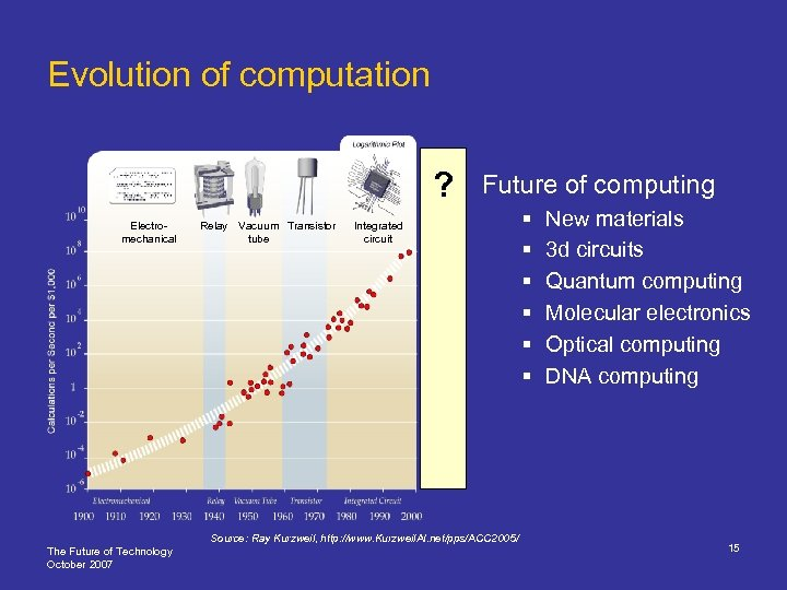 Evolution of computation ? Electromechanical Relay Vacuum Transistor tube Future of computing Integrated circuit