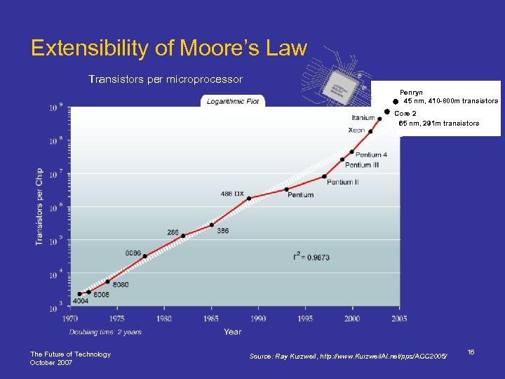 Extensibility of Moore's Law Transistors per microprocessor Penryn 45 nm, 410 -800 m transistors