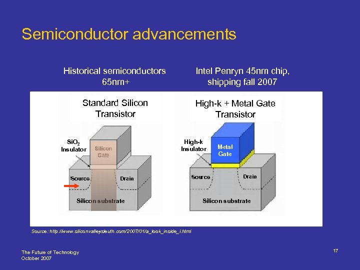 Semiconductor advancements Historical semiconductors 65 nm+ Intel Penryn 45 nm chip, shipping fall 2007