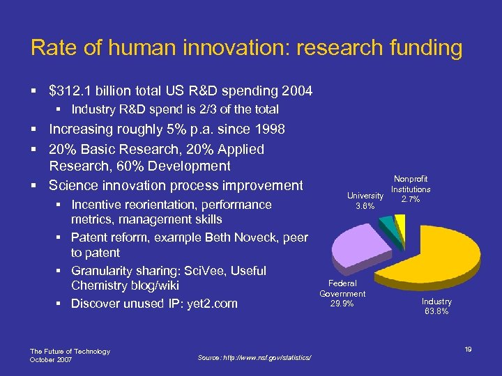 Rate of human innovation: research funding § $312. 1 billion total US R&D spending