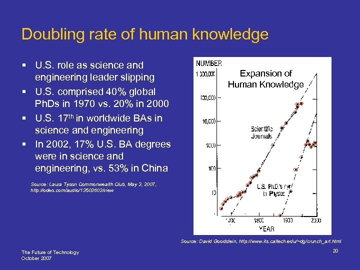 Doubling rate of human knowledge § U. S. role as science and engineering leader