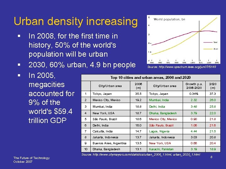 Urban density increasing § § § World population, bn In 2008, for the first