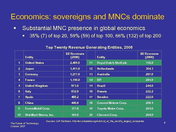 Economics: sovereigns and MNCs dominate § Substantial MNC presence in global economics § 35%