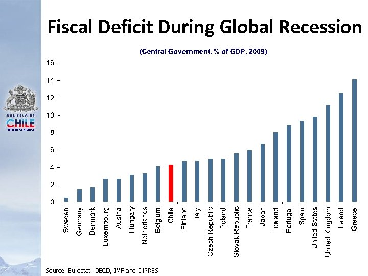 Fiscal Deficit During Global Recession MINISTRY OF FINANCE Source: Eurostat, OECD, IMF and DIPRES