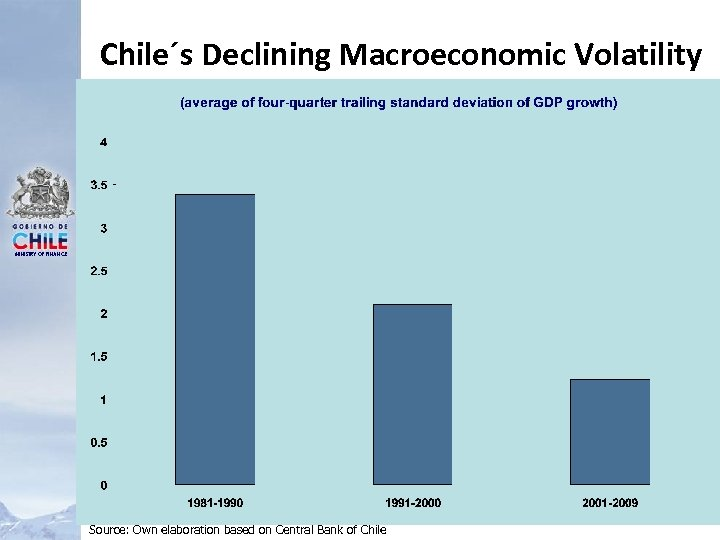 Chile´s Declining Macroeconomic Volatility MINISTRY OF FINANCE Source: Own elaboration based on Central Bank