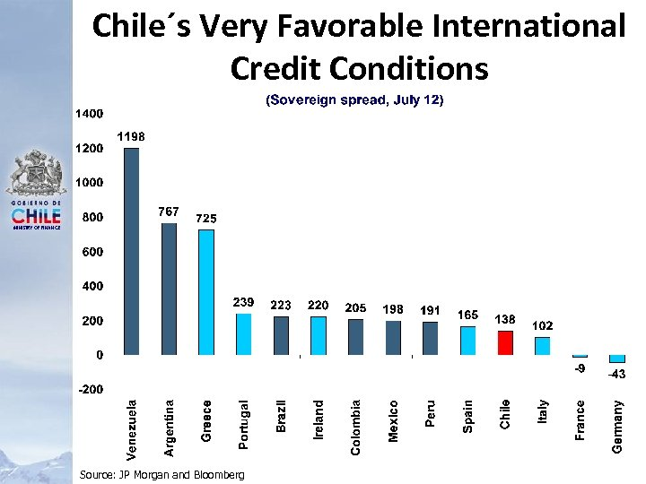 Chile´s Very Favorable International Credit Conditions MINISTRY OF FINANCE Source: JP Morgan and Bloomberg