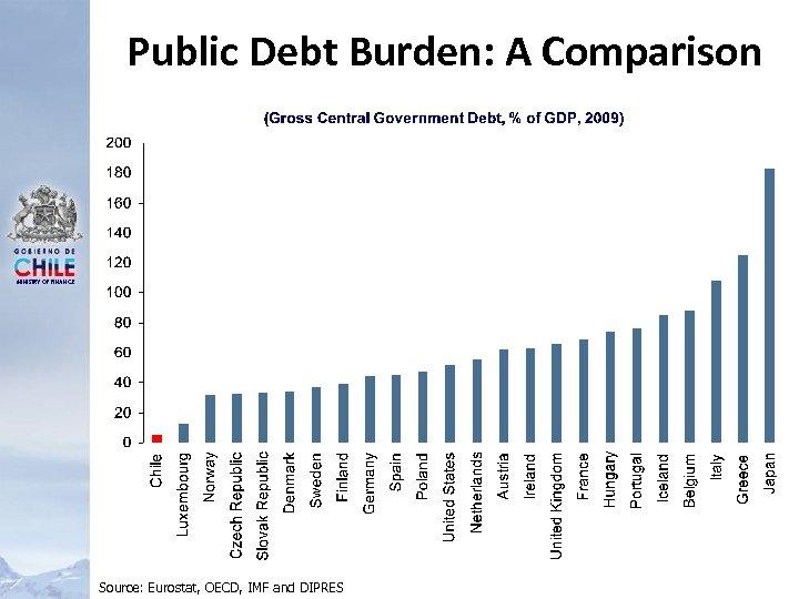 Public Debt Burden: A Comparison MINISTRY OF FINANCE Source: Eurostat, OECD, IMF and DIPRES