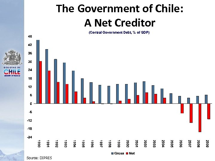 The Government of Chile: A Net Creditor MINISTRY OF FINANCE Source: DIPRES