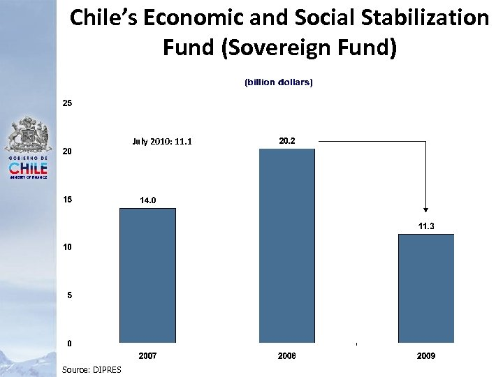 Chile's Economic and Social Stabilization Fund (Sovereign Fund) July 2010: 11. 1 MINISTRY OF