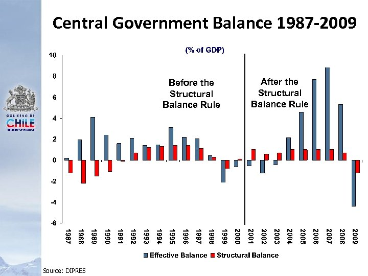 Central Government Balance 1987 -2009 Before the Structural Balance Rule MINISTRY OF FINANCE Source: