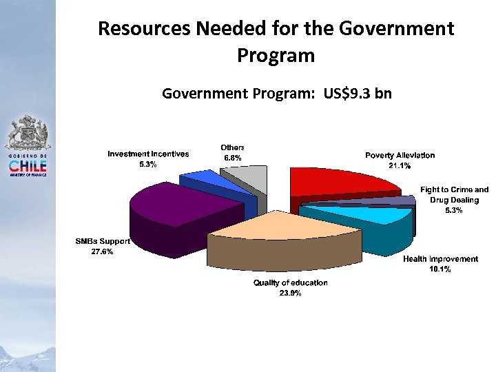 Resources Needed for the Government Program: US$9. 3 bn MINISTRY OF FINANCE