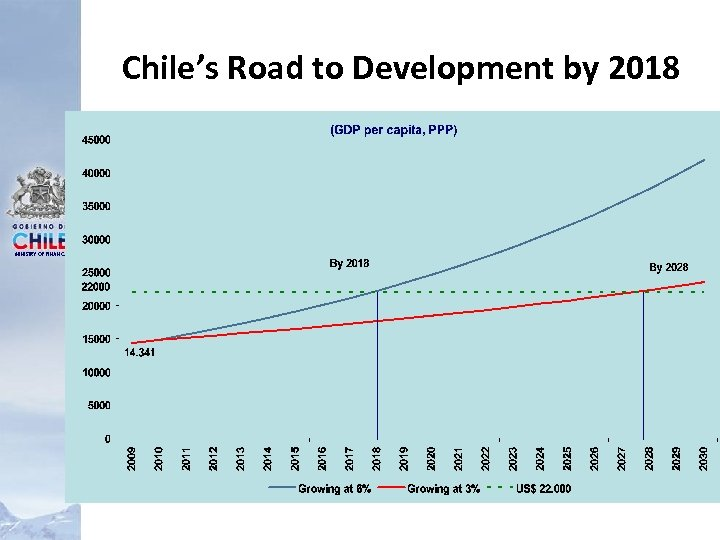 Chile's Road to Development by 2018 MINISTRY OF FINANCE