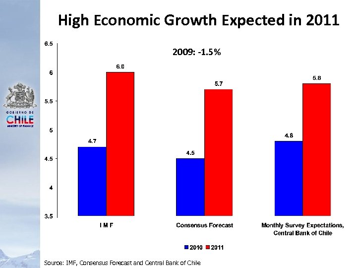 High Economic Growth Expected in 2011 2009: -1. 5% MINISTRY OF FINANCE Source: IMF,