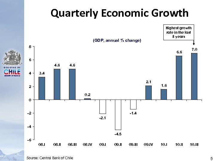 Quarterly Economic Growth Highest growth rate in the last 5 years (GDP, annual %