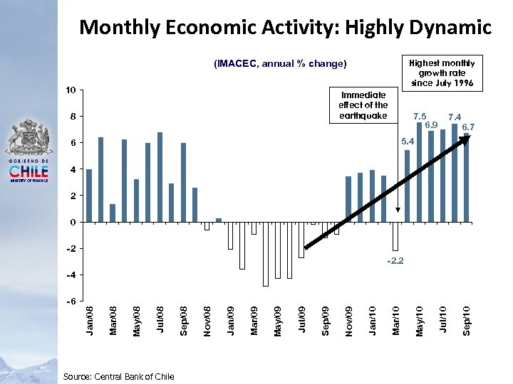 Monthly Economic Activity: Highly Dynamic Highest monthly growth rate since July 1996 (IMACEC, annual