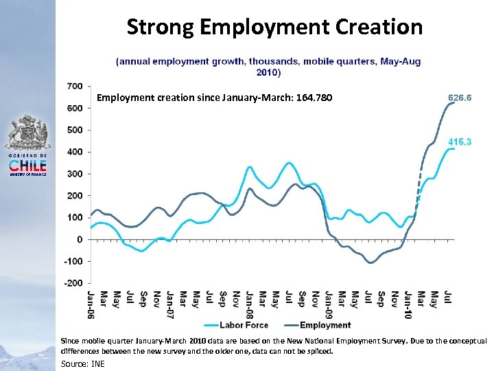 Strong Employment Creation Employment creation since January-March: 164. 780 MINISTRY OF FINANCE Since mobile