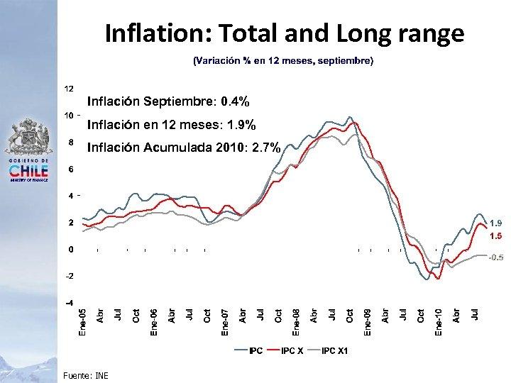 Inflation: Total and Long range Inflación Septiembre: 0. 4% Inflación en 12 meses: 1.