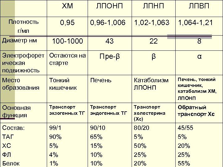 ХМ Плотность г/мл Диаметр нм ЛПОНП ЛПНП 0, 95 0, 96 -1, 006 1,
