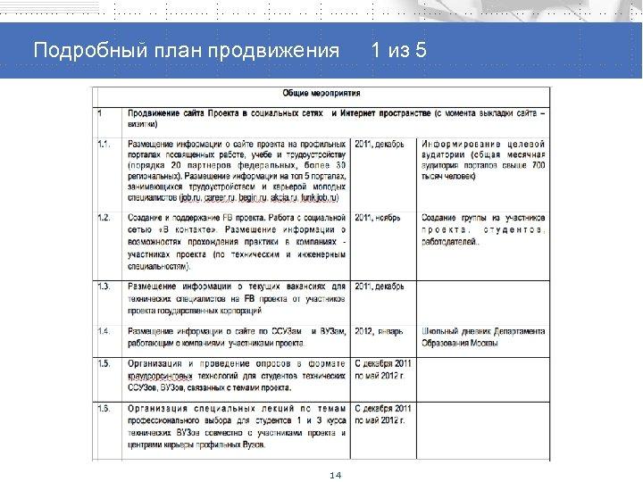 Способы продвижения проекта Подробный план продвижения 1 из 5 14