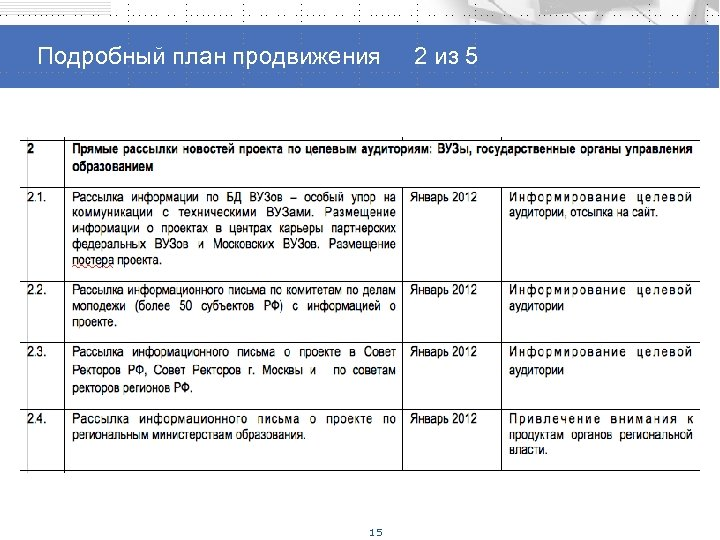 Способы продвижения проекта Подробный план продвижения 2 из 5 15