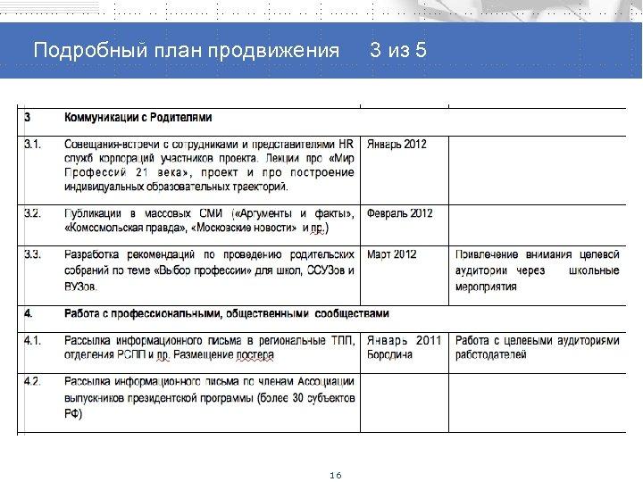 Способы продвижения проекта Подробный план продвижения 3 из 5 16