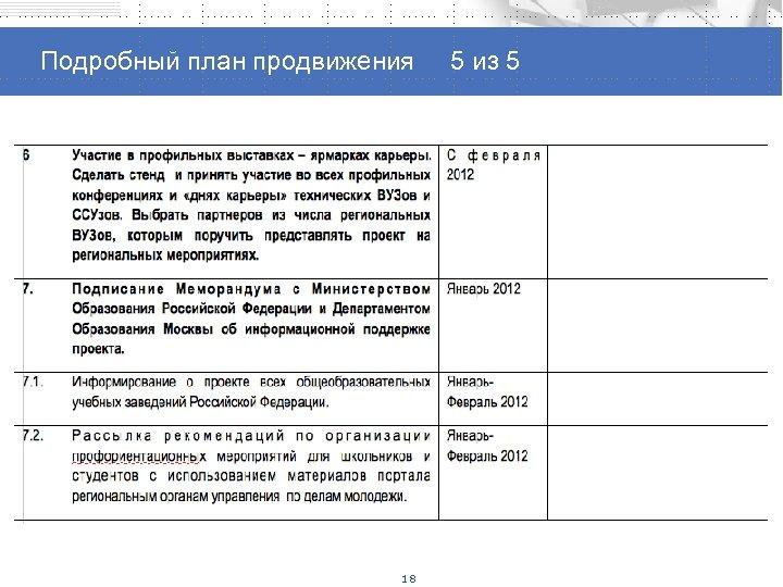 Способы продвижения проекта Подробный план продвижения 5 из 5 18