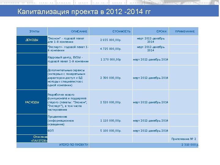 Капитализация проекта в 2012 -2014 гг ЭТАПЫ ОПИСАНИЕ СТОИМОСТЬ СРОКИ 2 655 000, 00
