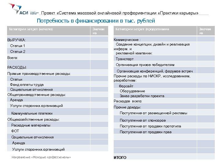 Проект «Система массовой онлайновой профориентации «Практики карьеры» Потребность в финансировании в тыс. рублей Категории