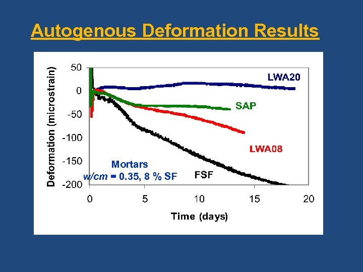 Autogenous Deformation Results Mortars w/cm = 0. 35, 8 % SF