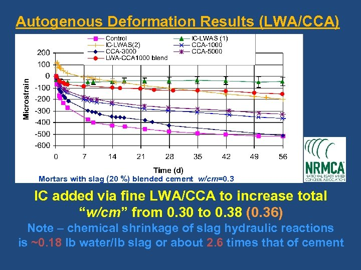 Autogenous Deformation Results (LWA/CCA) (60: 40) Mortars with slag (20 %) blended cement w/cm=0.