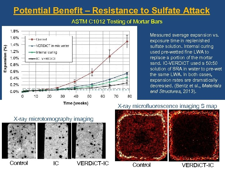 Potential Benefit – Resistance to Sulfate Attack ASTM C 1012 Testing of Mortar Bars