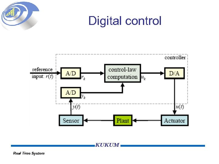 Digital control KUKUM Real Time System