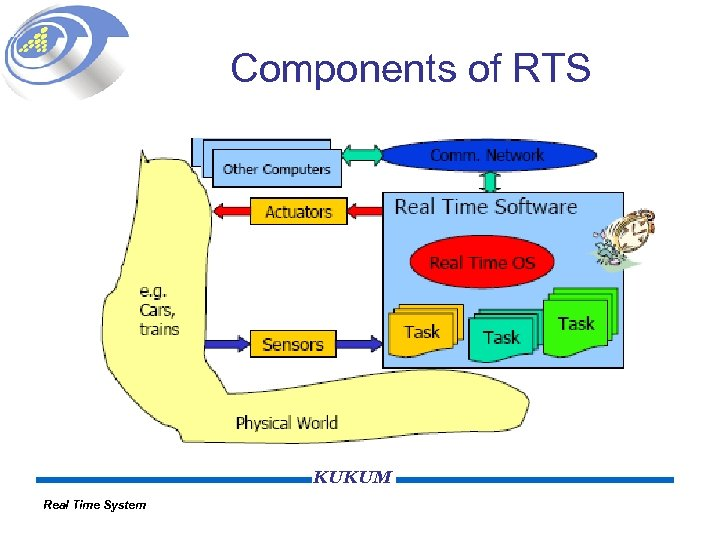 Components of RTS KUKUM Real Time System