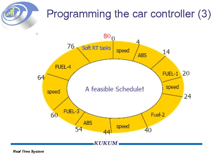 Programming the car controller (3) KUKUM Real Time System