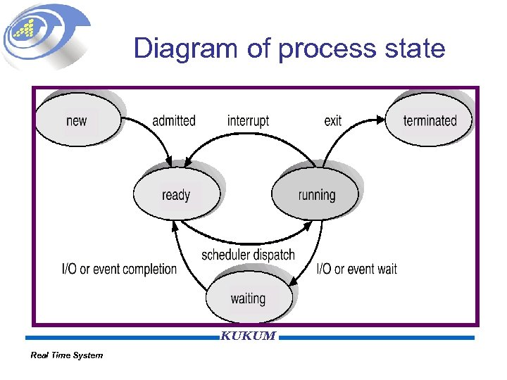 Diagram of process state KUKUM Real Time System