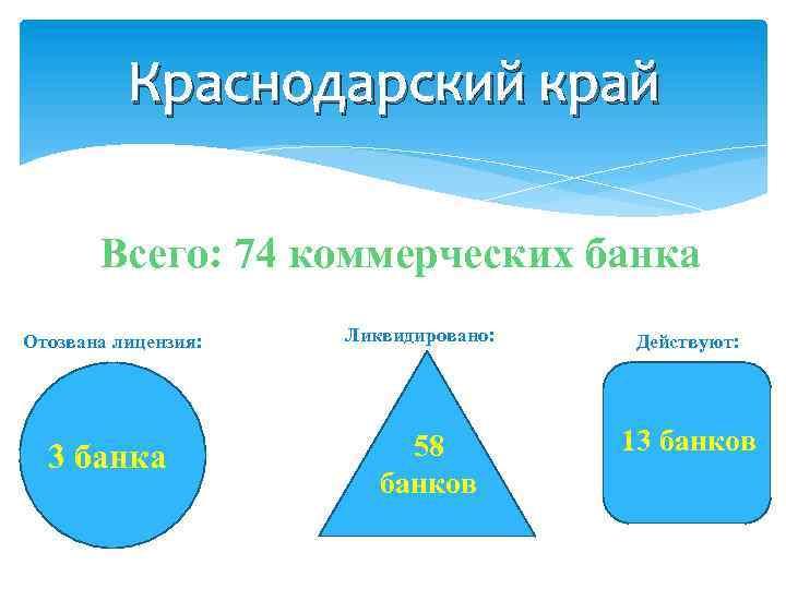 Краснодарский край Всего: 74 коммерческих банка Отозвана лицензия: 3 банка Ликвидировано: 58 банков Действуют: