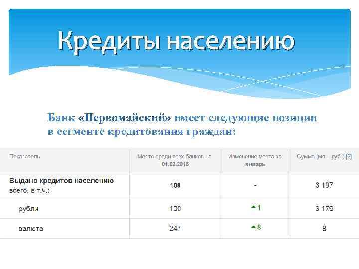 Кредиты населению Банк «Первомайский» имеет следующие позиции в сегменте кредитования граждан: