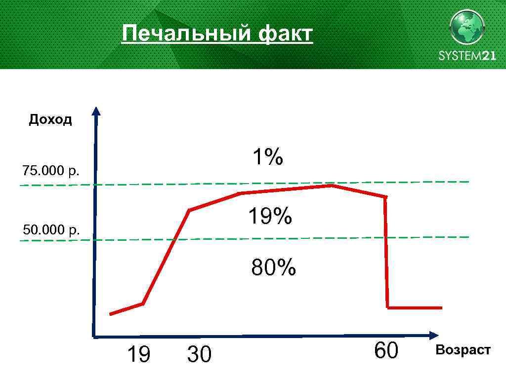 Печальный факт Доход 1% 75. 000 р. 19% 50. 000 р. 80% 19 30