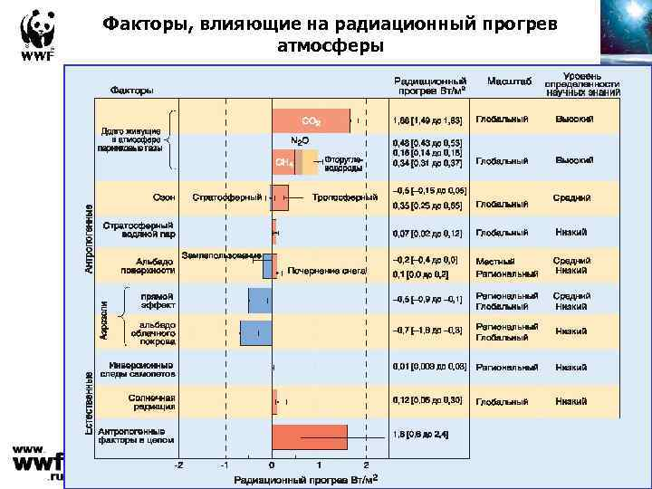 Факторы, влияющие на радиационный прогрев атмосферы
