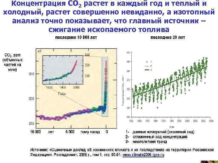 Концентрация СО 2 растет в каждый год и теплый и холодный, растет совершенно невиданно,