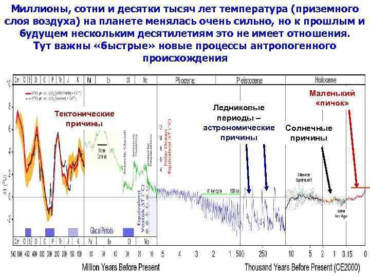 Миллионы, сотни и десятки тысяч лет температура (приземного слоя воздуха) на планете менялась очень