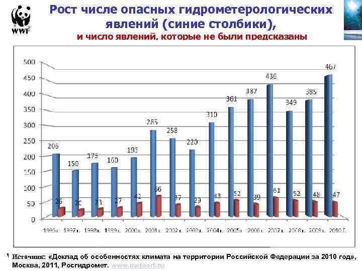Рост числе опасных гидрометерологических явлений (синие столбики), и число явлений, которые не были предсказаны