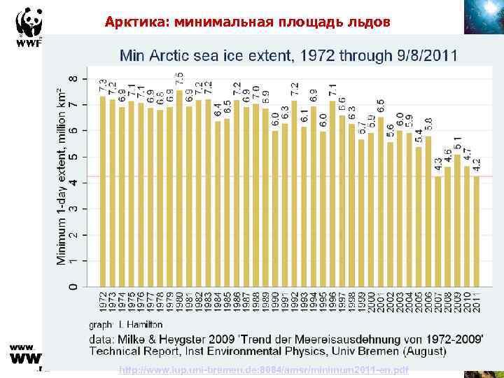 Арктика: минимальная площадь льдов http: //www. iup. uni-bremen. de: 8084/amsr/minimum 2011 -en. pdf