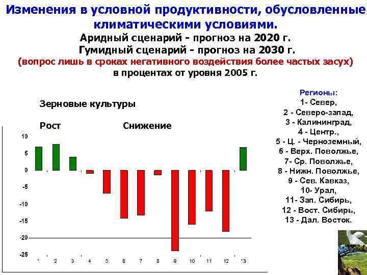 Изменения в условной продуктивности, обусловленные климатическими условиями. Аридный сценарий - прогноз на 2020 г.
