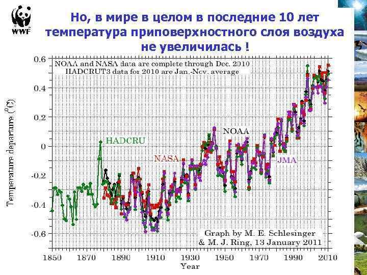 Но, в мире в целом в последние 10 лет температура приповерхностного слоя воздуха не