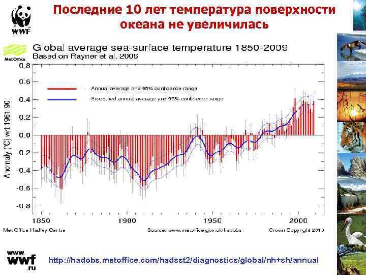 Последние 10 лет температура поверхности океана не увеличилась http: //hadobs. metoffice. com/hadsst 2/diagnostics/global/nh+sh/annual
