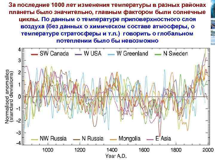 За последние 1000 лет изменения температуры в разных районах планеты было значительно, главным фактором