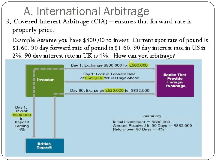 A. International Arbitrage 3. Covered Interest Arbitrage (CIA) – ensures that forward rate is