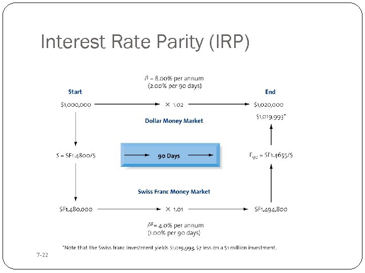 Interest Rate Parity (IRP) 7 -22